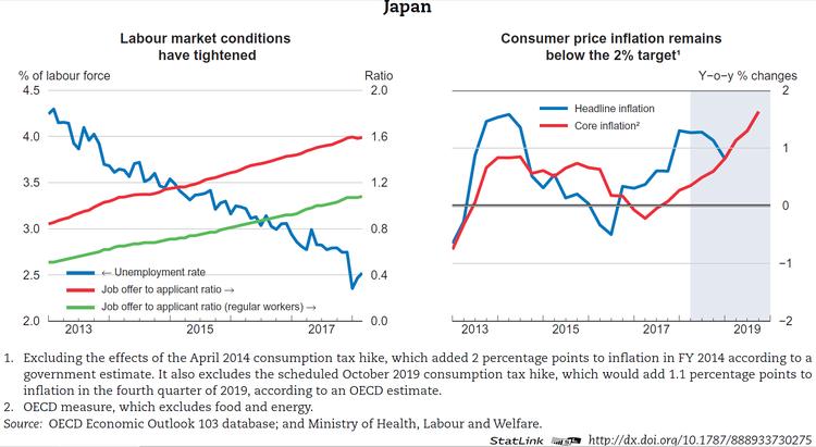 Japan - Economic forecast summary (May 2018) - OECD