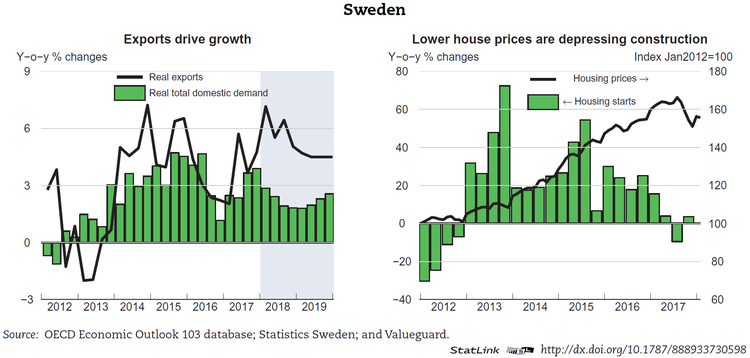 Sweden Economic Forecast Summary May 2018 Oecd