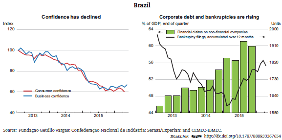 An analysis of the financial depressions of brazil