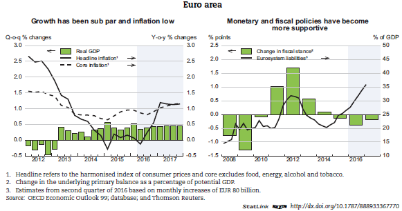 Back To Economic Outlook Page