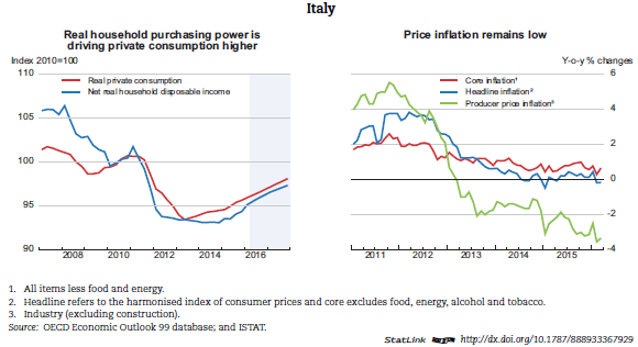an overview of italys economy and government Company overview investor relations  difficulty in forming majority government adds to structural economic and fiscal challenges  government of italy: limited.