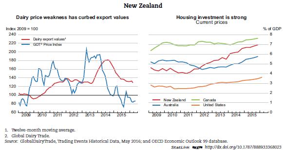 new zealand economy report New zealand has enjoyed a solid economic expansion in recent years construction has been an important driver, with above average residential investment ratios, accommodative monetary policy has supported demand more broadly, and the economy has absorbed and benefited from increasingly stronger net migration.