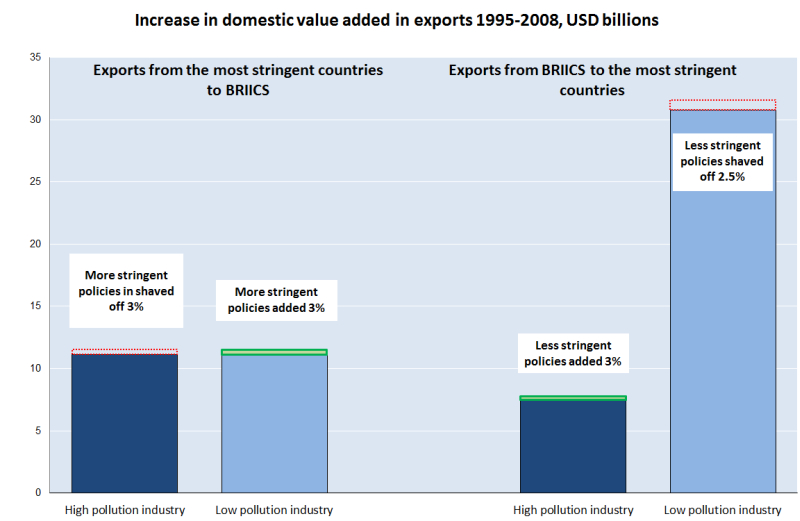 Increase in  domestic value added in exports 1995-2008, USD billions