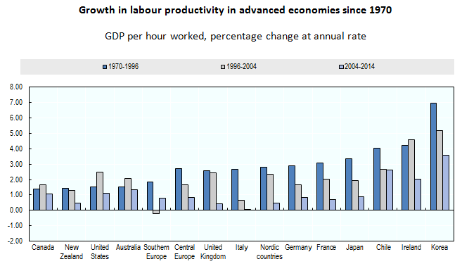 About -Growth in labour productivity in advanced economies since 1970