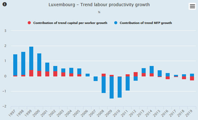 LUX productivity growth graph