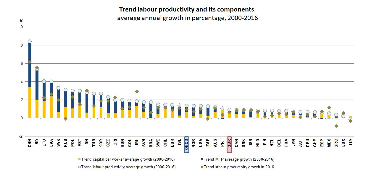 Productivity - United Kingdom