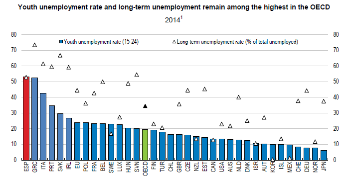 long term unemployment a critical policy issue Prior research shows that long-term unemployment  in march 2015 the economic policy institute estimated that the  the qualitative literature on this issue.