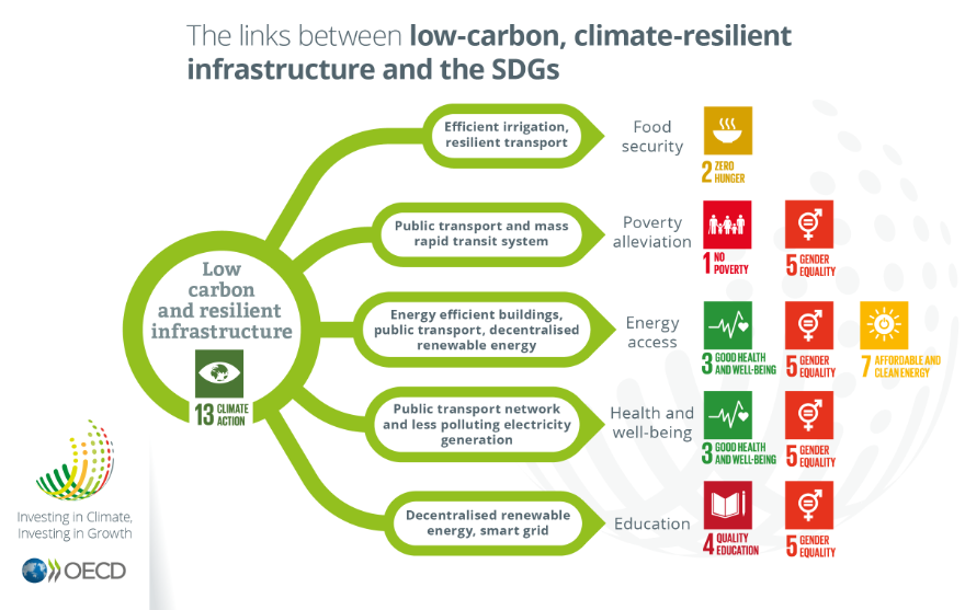 The links between low-carbon, climate-resilient infrastructure and the SDGs, Investing in Climate, Investing in Growth
