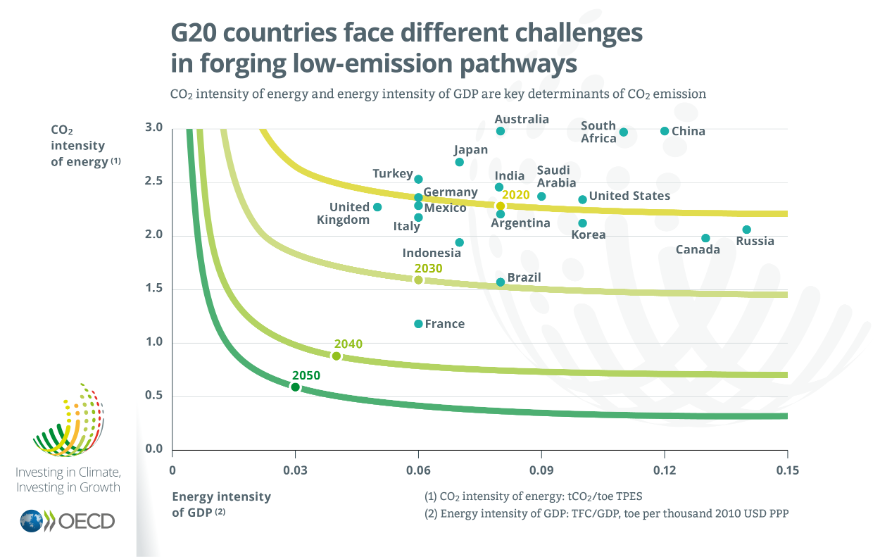 G20 countries face different challenges in forging low-emission pathways, Investing in Climate Investing in Growth