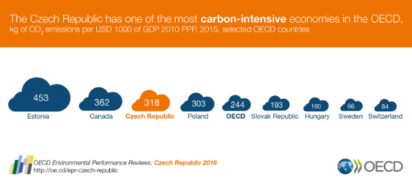 EPR Czech Republic carbon intensity