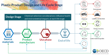Infographic Plastic product design and life cycle stage