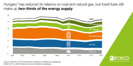 Figure Hungary energy supply