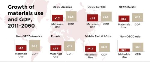 Infographic Growth in materials use Global Material Resources Outlook to 2060