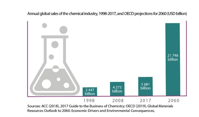 Annual global sales of the chemical industry, 1998-2017, and OECD projections for 2060 (USD billion)