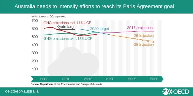 EPR-Australia-Paris-Agreement-Goal
