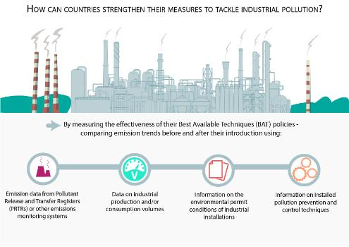 How can countries strengthen their measures to tackle industrial pollution?