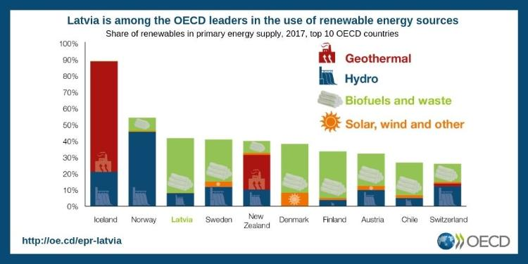 Latvia among OECD leaders in renewables
