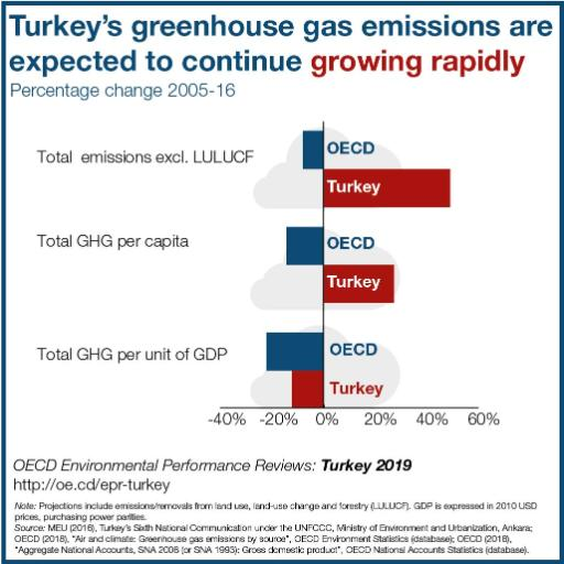 EPR-Turkey-GHG-emissions-blue-border