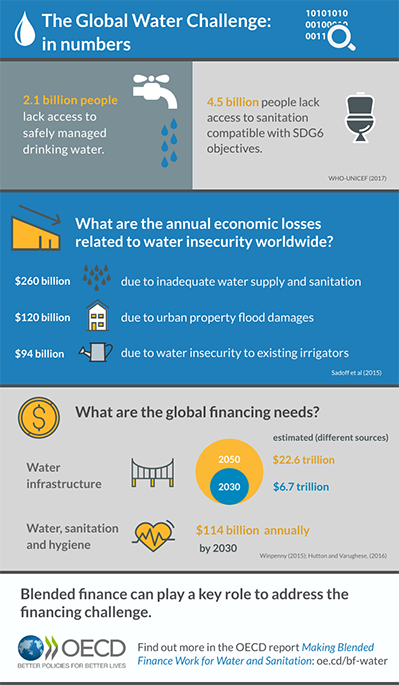 Videos and Infographics - water