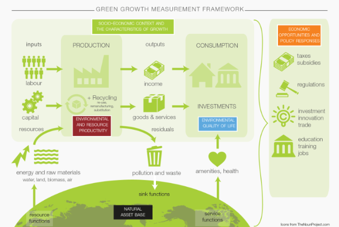 Green growth framework