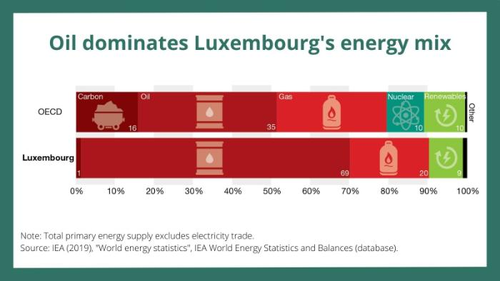 Figure-2-Oil-dominates-Luxembourg-energy-mix