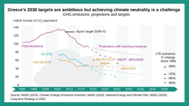 Greece-2030-climate-neutrality-targets-hard-to-reach