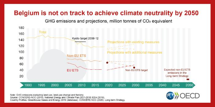 EPR-Belgium-is-not-on-track-to-achieve-climate-neutrality-by-2050