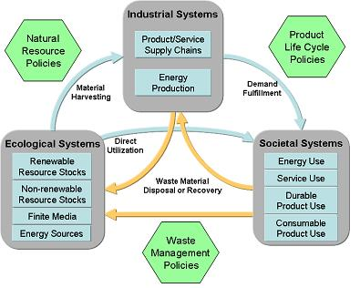 Figure: Systems view of material flow cycles and policy frameworks, Source: OECD (2011c), Policy Principles for Sustainable Materials Management, Paris