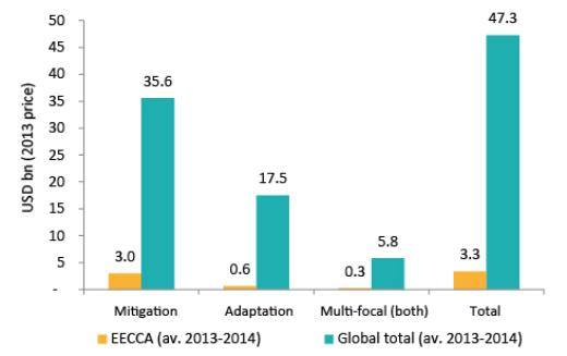 EECCA Climate Finance pub page - Figure 1