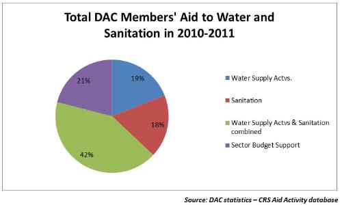 Total DAC Members' Aid to Water and Sanitation in 2010-2011