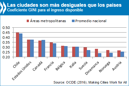 Cities spanish chart