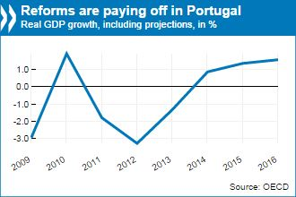 Portugal Economic Survey 2014