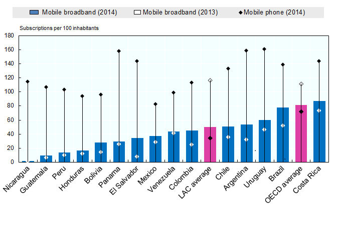 mobile broadband tel penetration eng