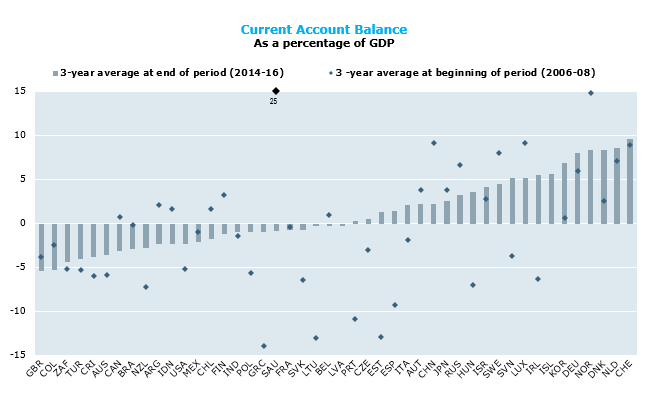 Quarterly balance of payments statistics - OECD