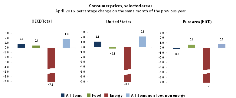 OECD consumer prices, annual inflation