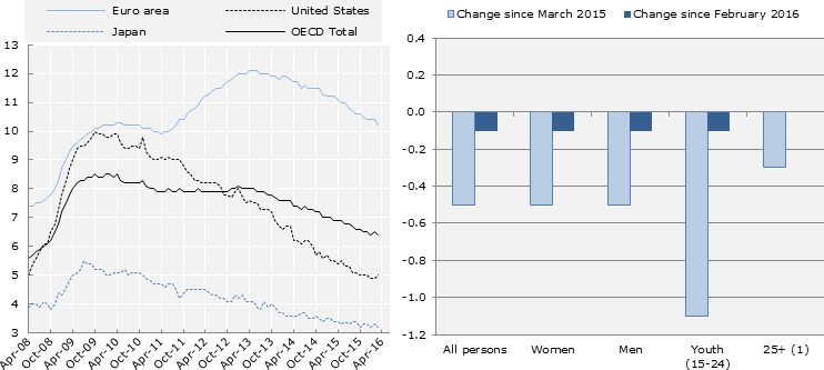 how to calculate percentage-point change in unemployment rate