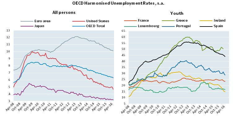 Harmonised Unemployment Rates Hurs Oecd Updated July 2016 Oecd