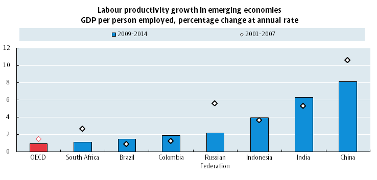 Compendium of Productivity Indicators 2016, Labour productivity growth in emerging economies