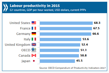 OECD Compendium of Productivity Indicators 2016, GDP per hour worked