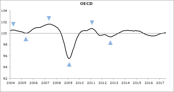 CLI, Stable growth momentum in the OECD area
