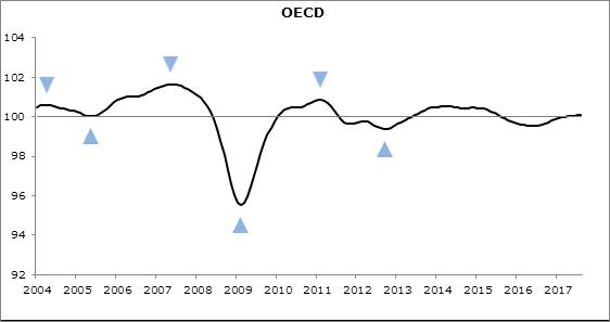 Composite Leading Indicators (CLI), OECD, October 2017 - OECD