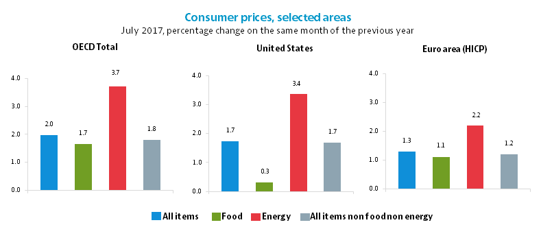 Consumer prices, selected areas, July 2017, percentage change on the same month of the previous year