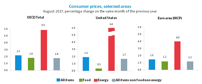 Consumer prices, selected areas, August 2017, percentage change on the same month of the previous year
