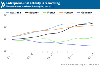 Entrepreneurial activity is recovering