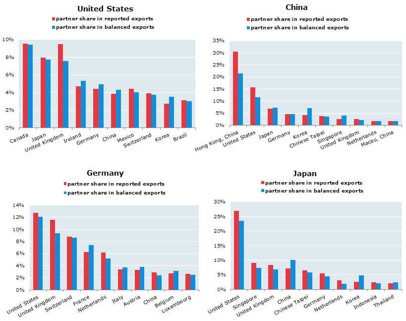 OECD-WTO Balanced Trade in Services Statistics - OECD