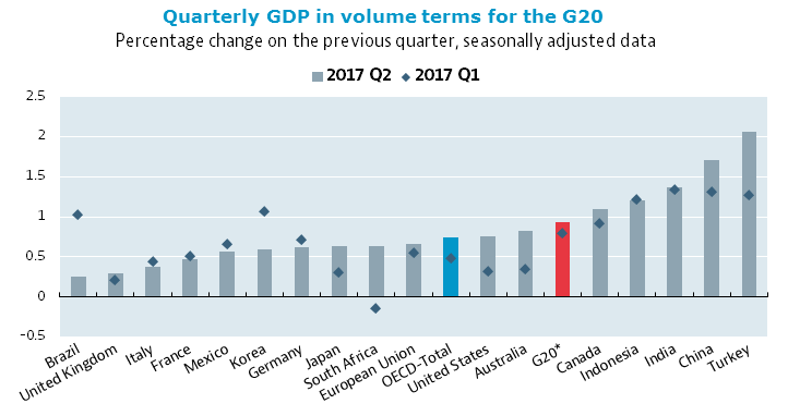 Quarterly GDP in volume terms for the G20