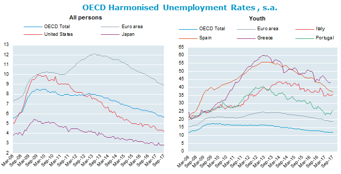 Harmonised Unemployment Rates (HURs), OECD
