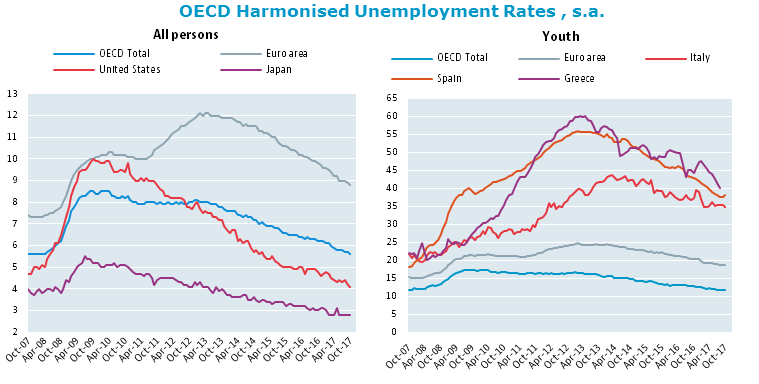 OECD unemployment rate back to pre-crisis level in October 2017