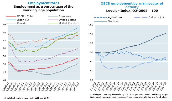 Employment rates, Employment as a percentage of the working-age population