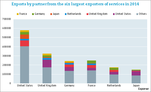 Exports by partner from the six largest exporters of services in 2014